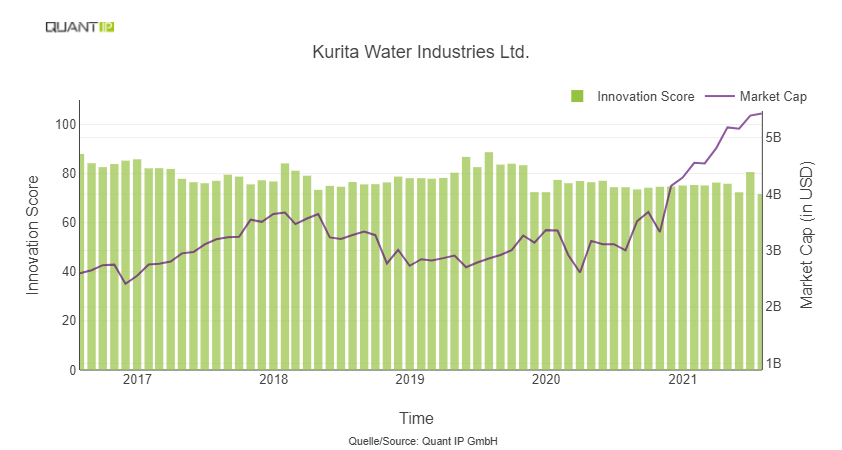 Kurita Water